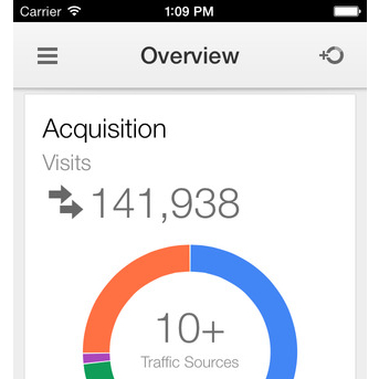 Google Analytics App Available for iOS on iTunes Store