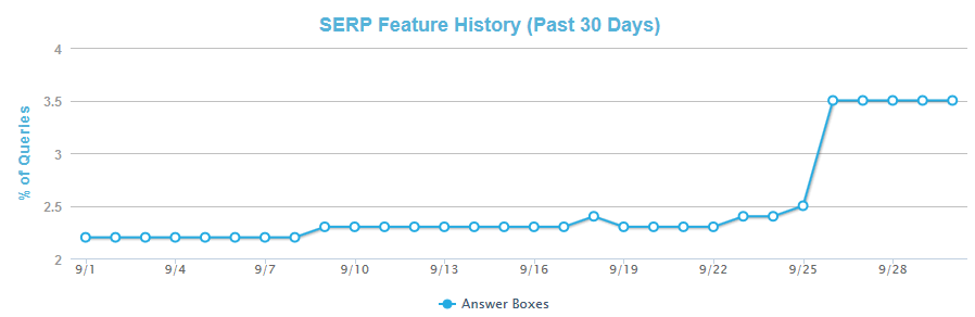 Huge Jump in Google Answer Boxes Means Less Traffic for Websites