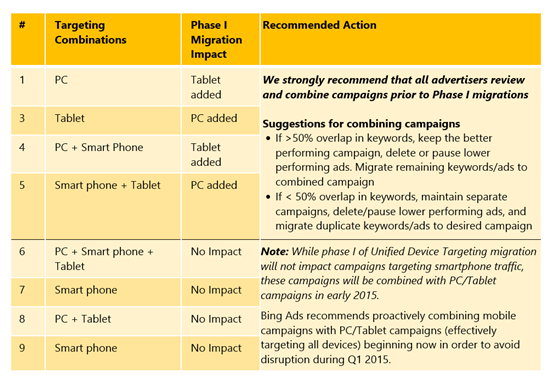 bing ads device targeting 2
