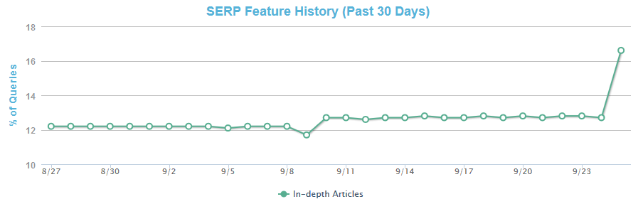 In-Depth Articles Significantly Increased in Google Search Results
