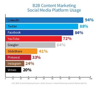B2B content marketing social media platform usage
