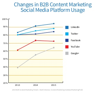 Changes in B2B content marketing social media platform usage
