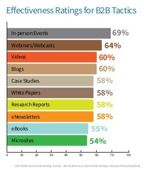 Effectiveness ratings for B2B tactics