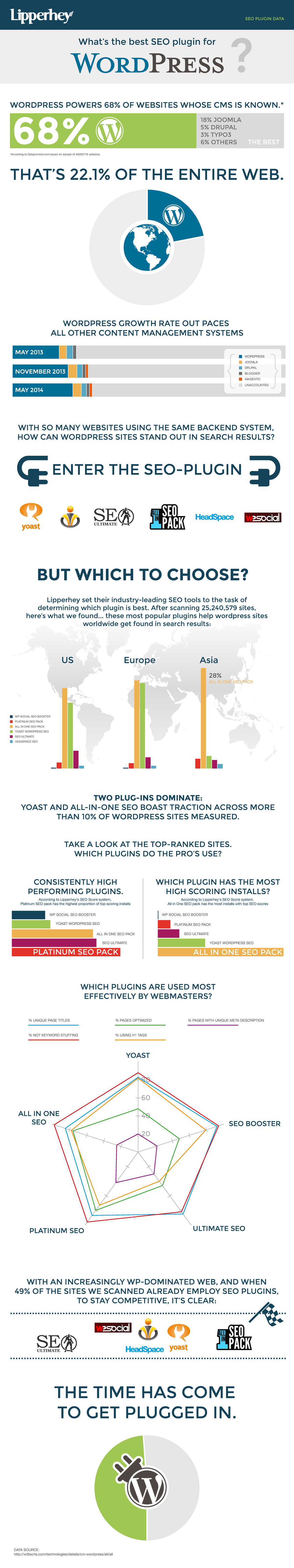 Wordpress Plugin Lipperhey Infographic