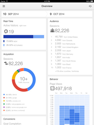 Google Analytics Adds iPad Functionality to iOS App