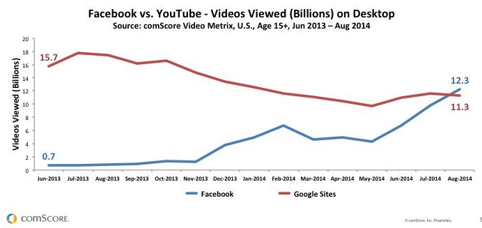 Why Facebook Edging Out YouTube for Video Views Isn't That Impressive