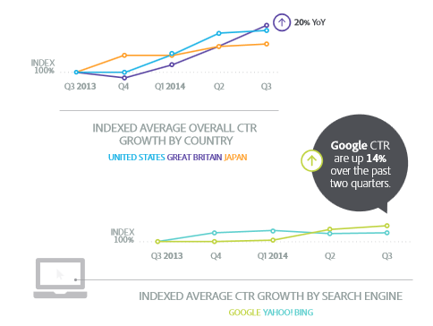 Google AdWords CTR Up 18% From Last Year; Financial Industry Up 39%