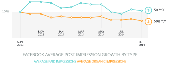 Facebook Organic Impressions Down 50% But Paid Impressions Up Only 5%