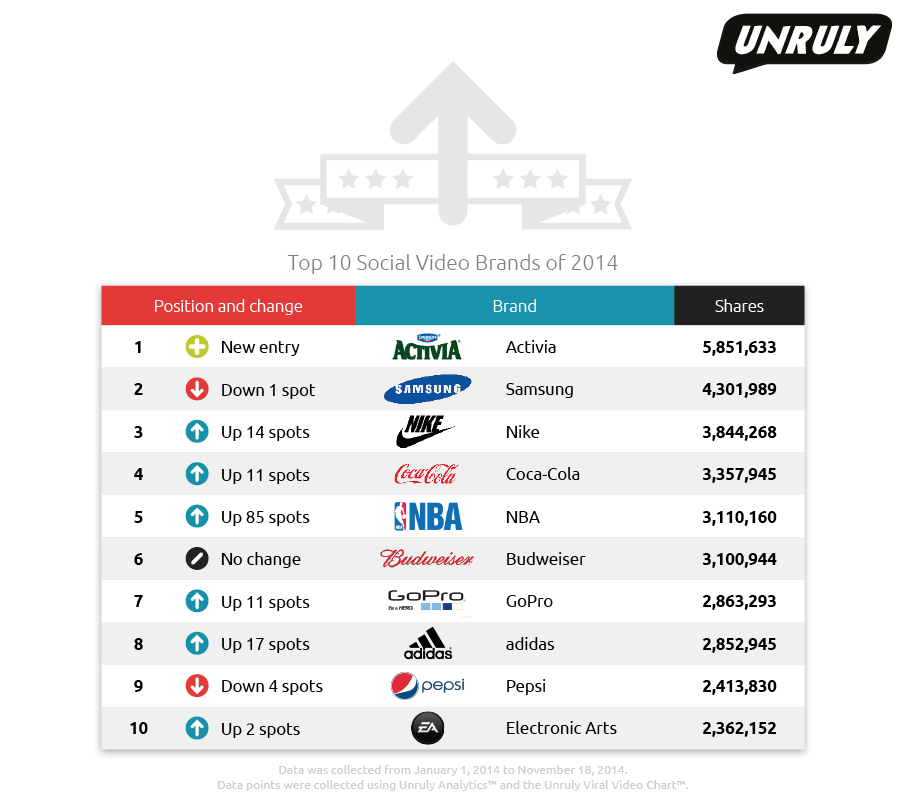 Activia Tops List of the Most Shared Social Video Brands of 2014