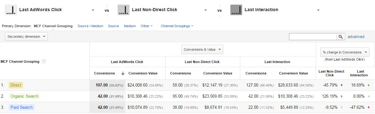 Overcoming AdWords Conversion Data Discrepancies