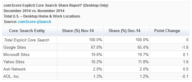 comScore Shows Google Lost 1.6% of Search Share When Firefox Made Yahoo Default Search Engine