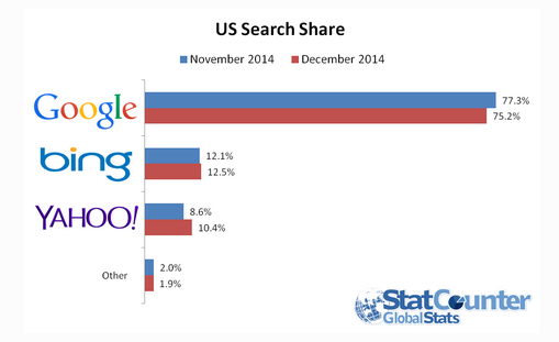 Google Loses 2% of Search Share After Firefox Makes Yahoo Default Search
