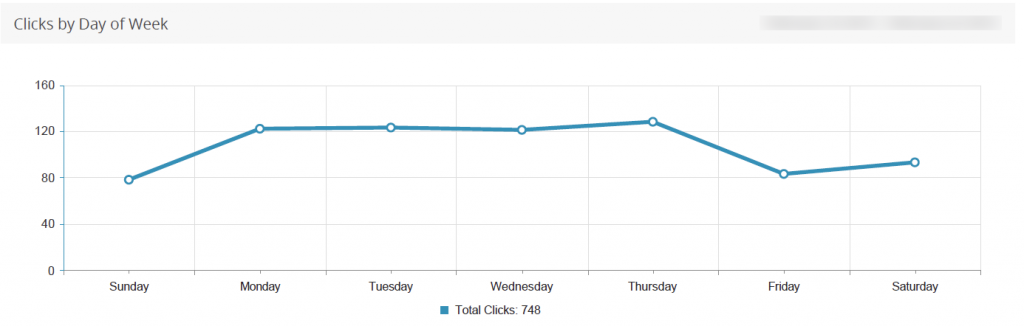 clicks by day of week