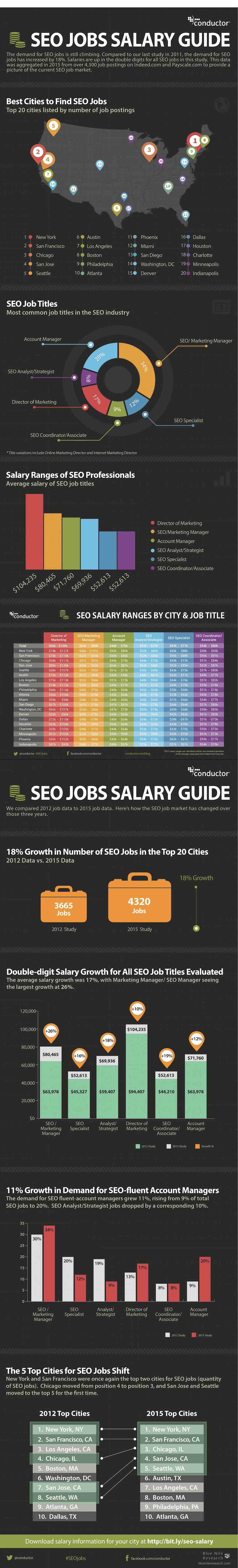 SEO Jobs Salary Guide