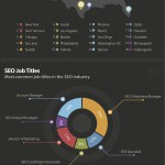 SEO Jobs Salary Guide 2015 Conductor