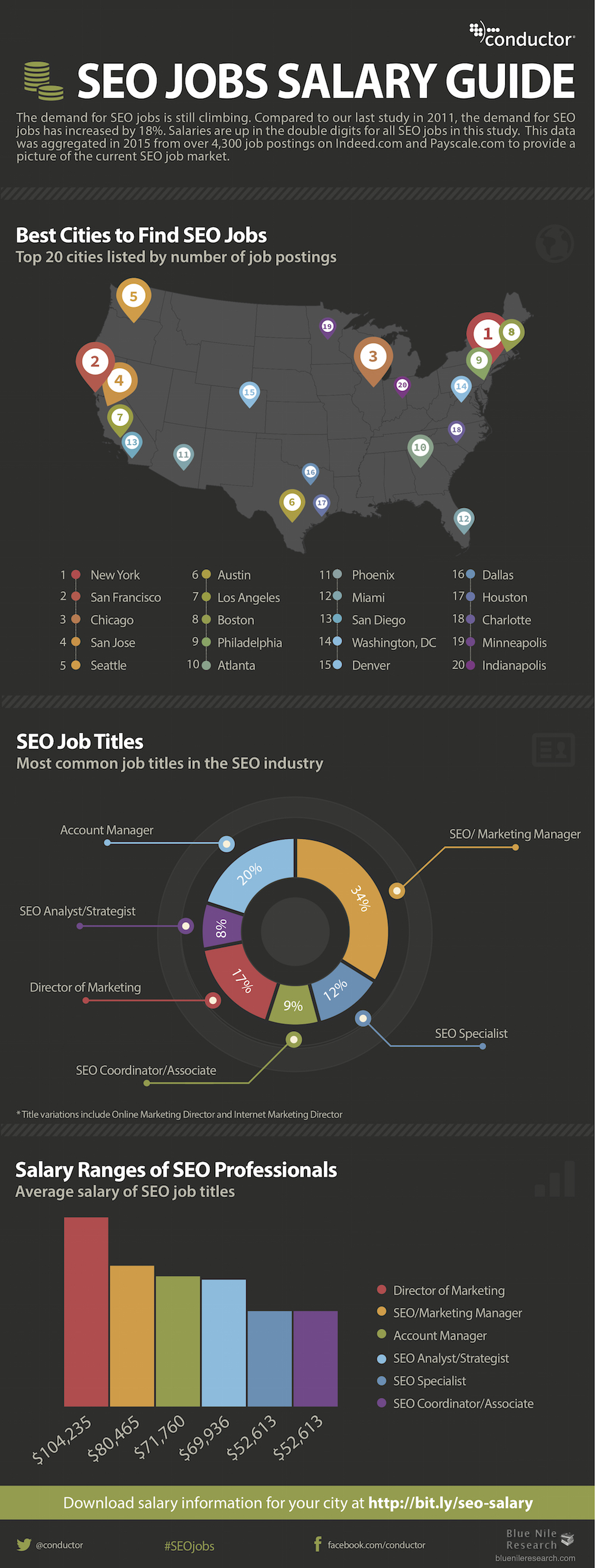 SEO Industry Salary Guide: What You Should Earn In 2015 [Infographic]