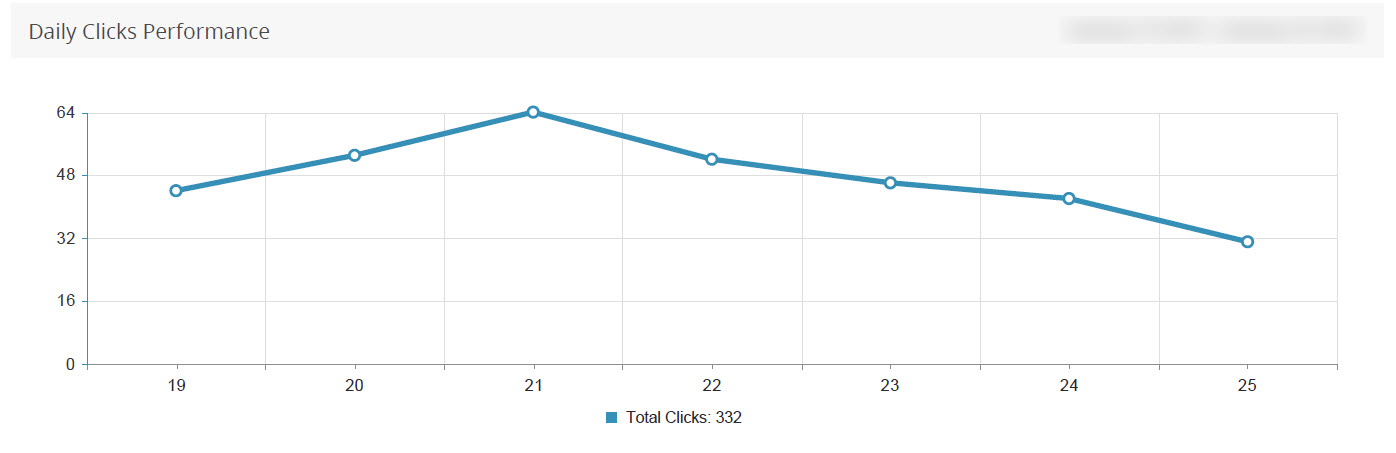 clicks by date