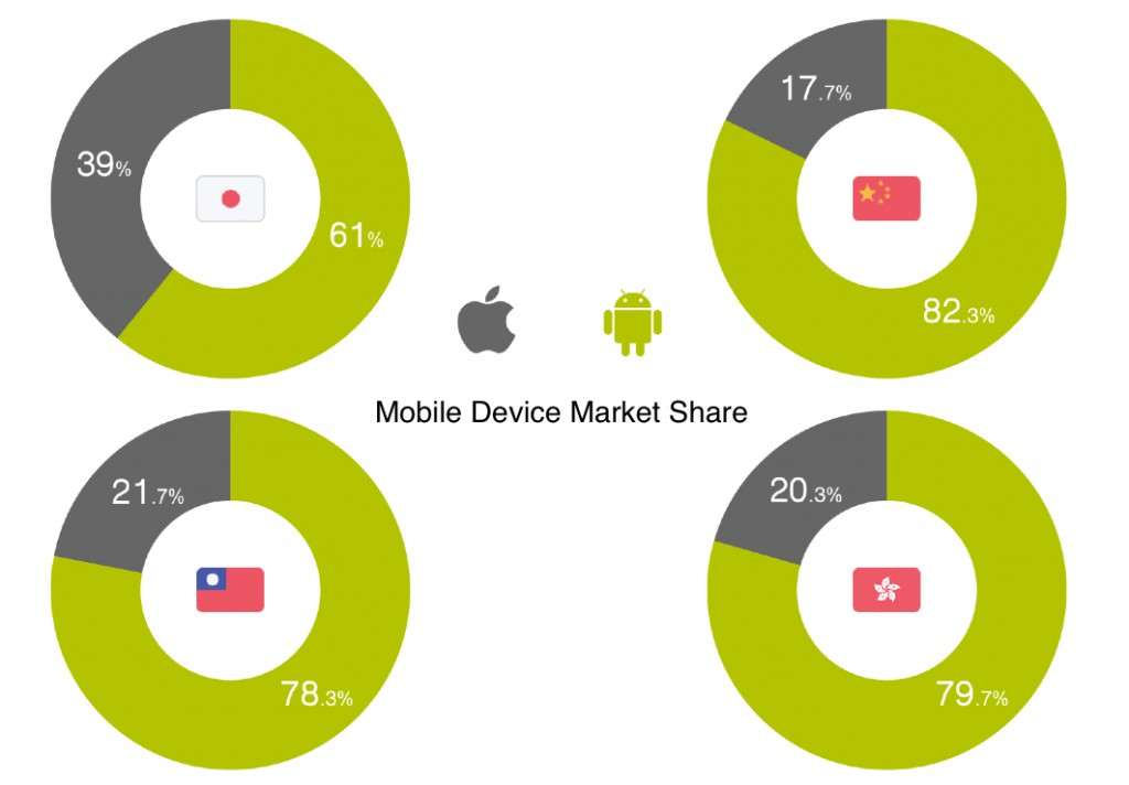 mobile device market share