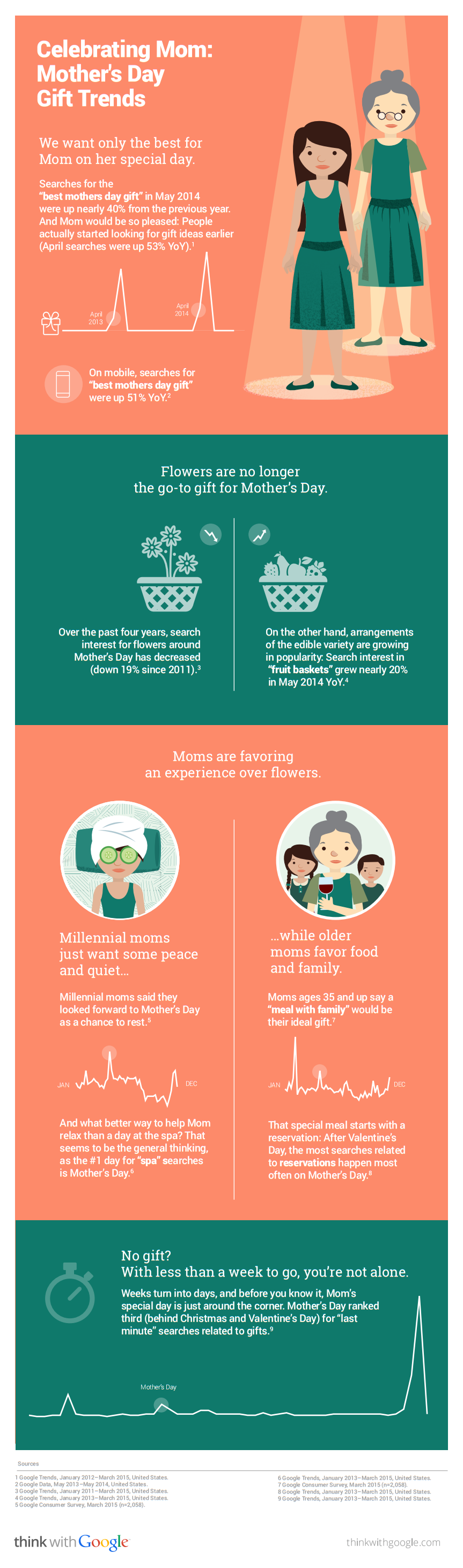Google Infographic Shares Mother's Day Gift Trends