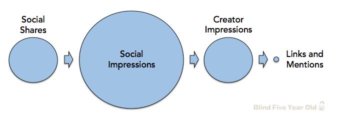 social-seo-signals