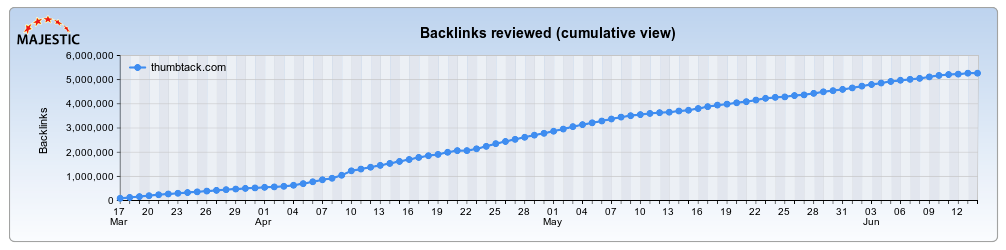 thumbtack backlink gains
