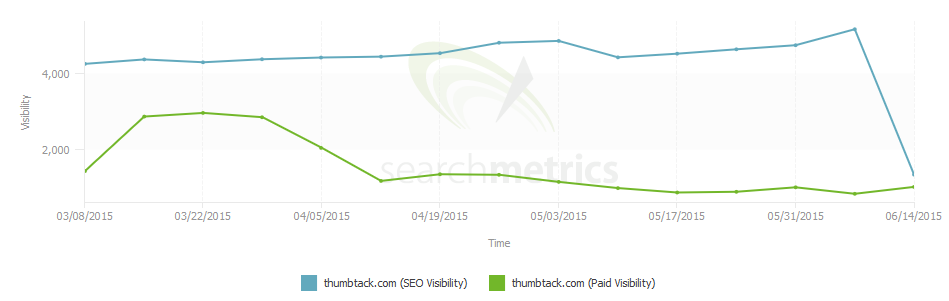 thumbtack search metrics