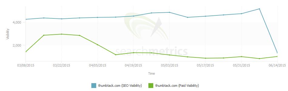 thumbtack search metrics