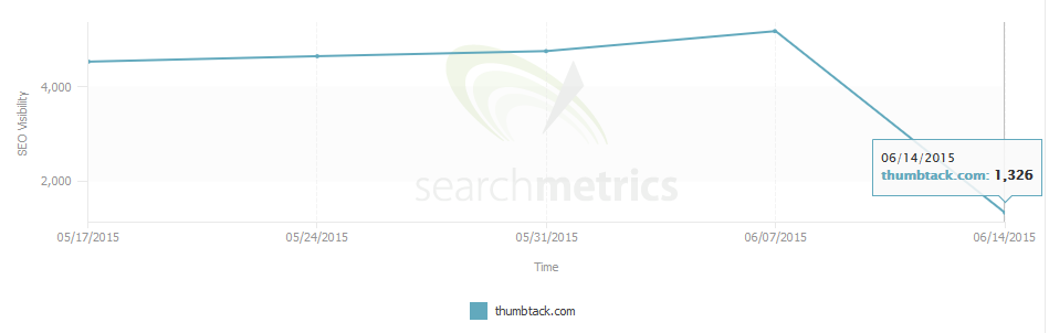 thumbtack search metrics2