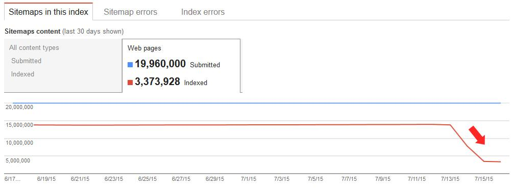 Drop in XML Sitemap Index Numbers Known Issue in Google ...