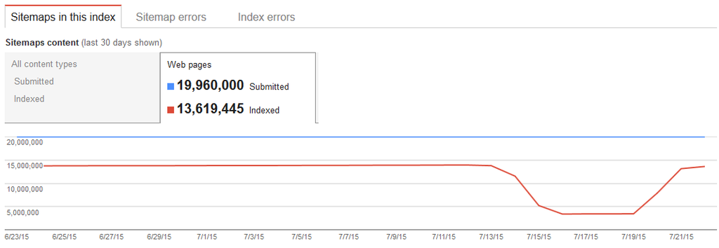 google fixes xml sitemap index numbers in search console