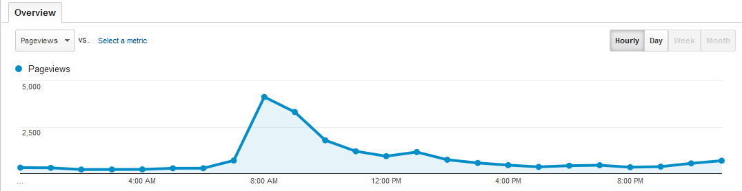 analytics hourly