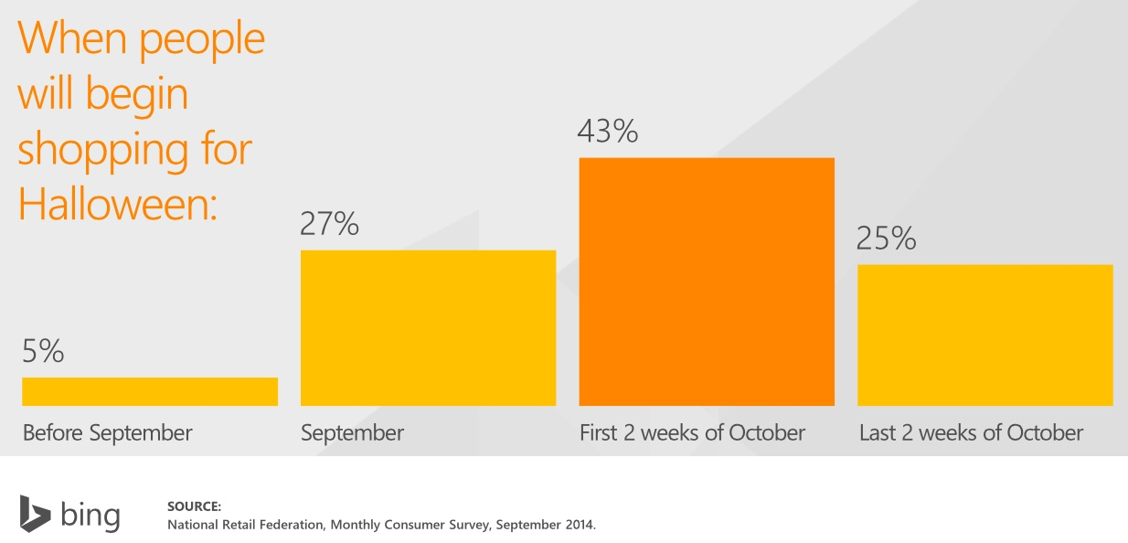 Halloween Online Marketing Stats & Shopping Trends
