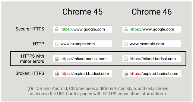 Google Chrome Will Display HTTPS Sites With Non-HTTPS Content as HTTP