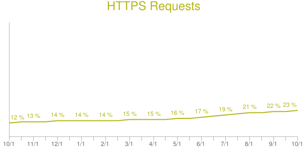 https archive requests