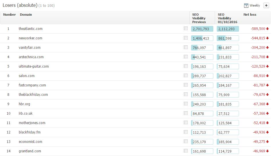 losers list core update