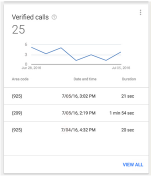 adwords express call tracking