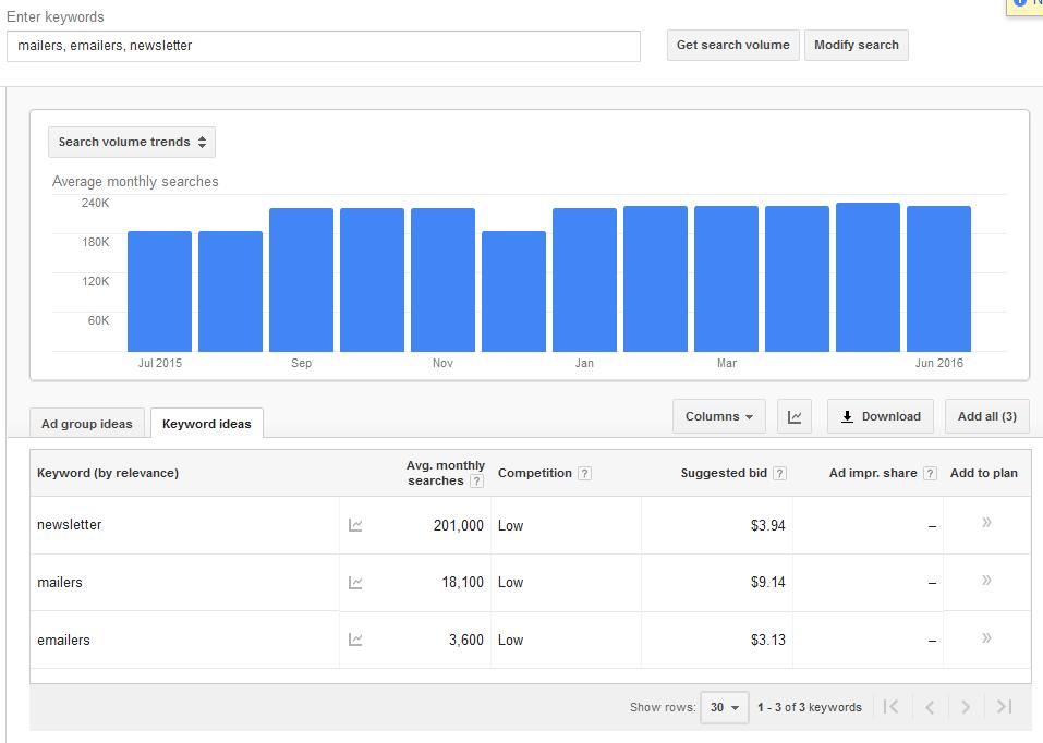 google keyword planner active