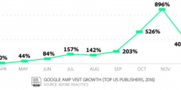 Google AMP Drives 7% of Top Publisher's Traffic