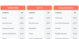 Baby Boomers are the Audience Most Advertisers are Missing on YouTube